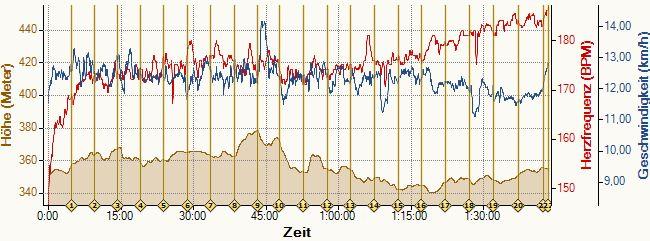 Tempo und Puls über 21 km. Schön zu sehen: Gegenwind ab km 16