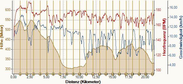 Geschwindigkeits-, Puls-, und Höhendiagramm
